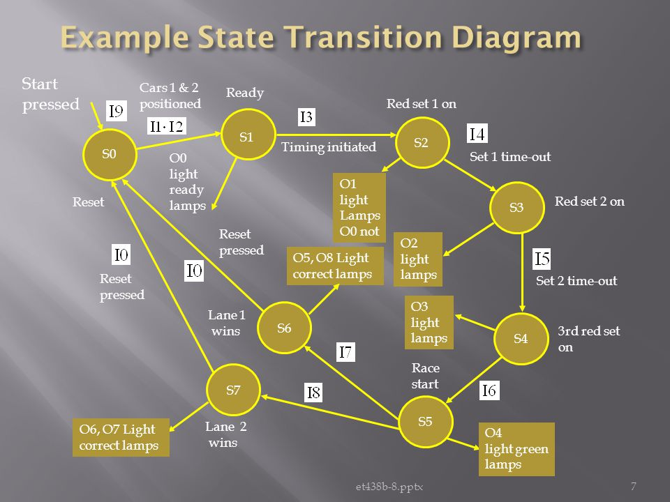 et438b-8.pptx 8 S0 S1 State 0 S6 DeMorgans Expand and Simplify 0 Factor Regroup S7 Start pressed