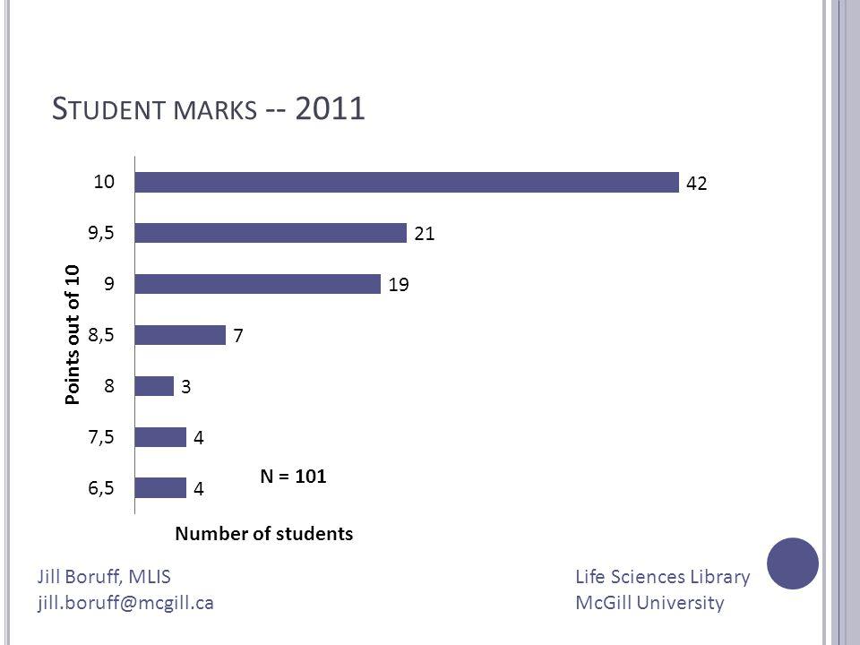 Jill Boruff, MLIS jill.boruff@mcgill.ca Life Sciences Library McGill University S TUDENT MARKS -- 2011 N = 101