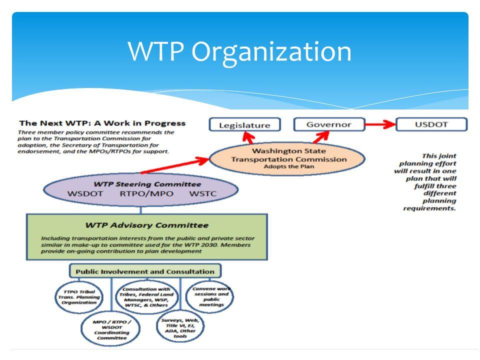 WTP Organization 19