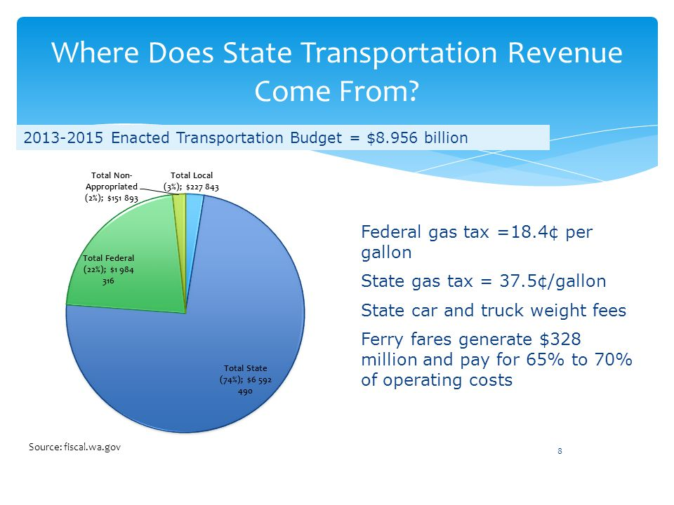 Where Does State Transportation Revenue Come From? 8 Federal gas tax =18.4¢ per gallon State gas tax = 37.5¢/gallon State car and truck weight fees Fe