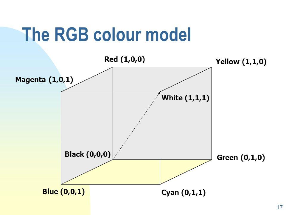 16 Subtractive primaries BGRG + R = Y -B BGRB + R = M -G BGRG -B -R