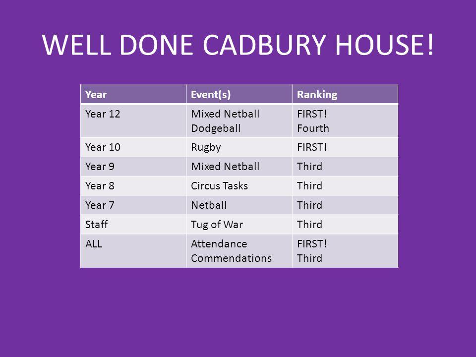 WELL DONE CADBURY HOUSE. YearEvent(s)Ranking Year 12Mixed Netball Dodgeball FIRST.