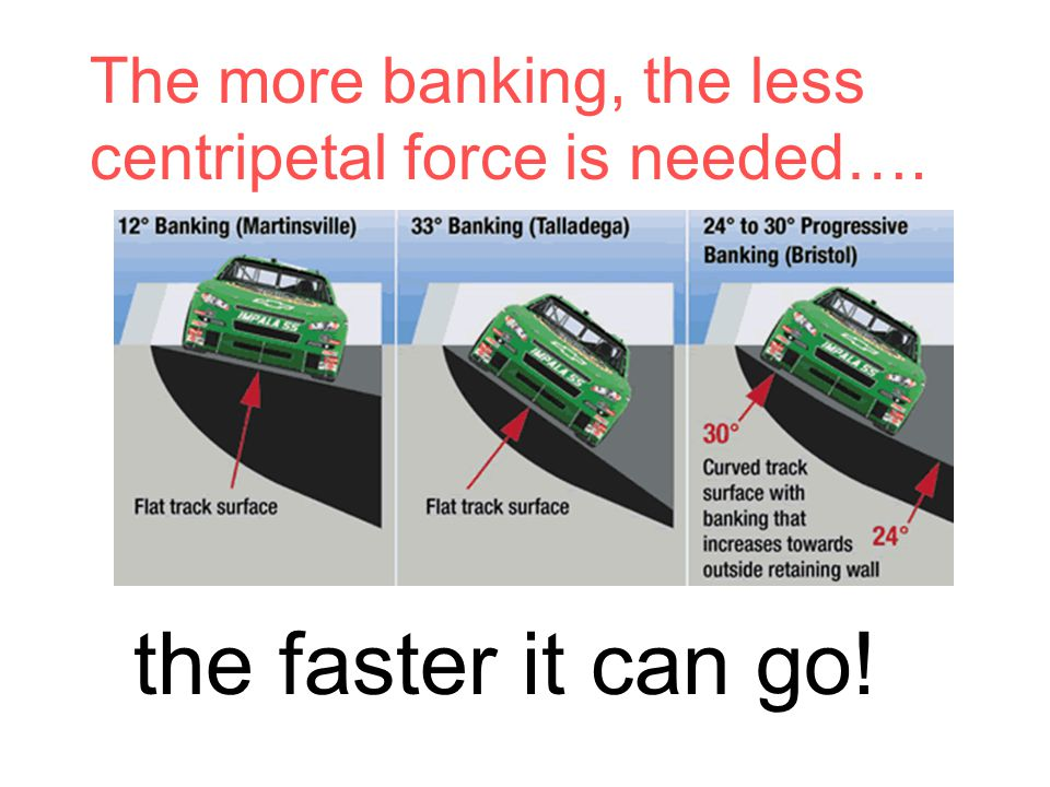 The more banking, the less centripetal force is needed…. the faster it can go!