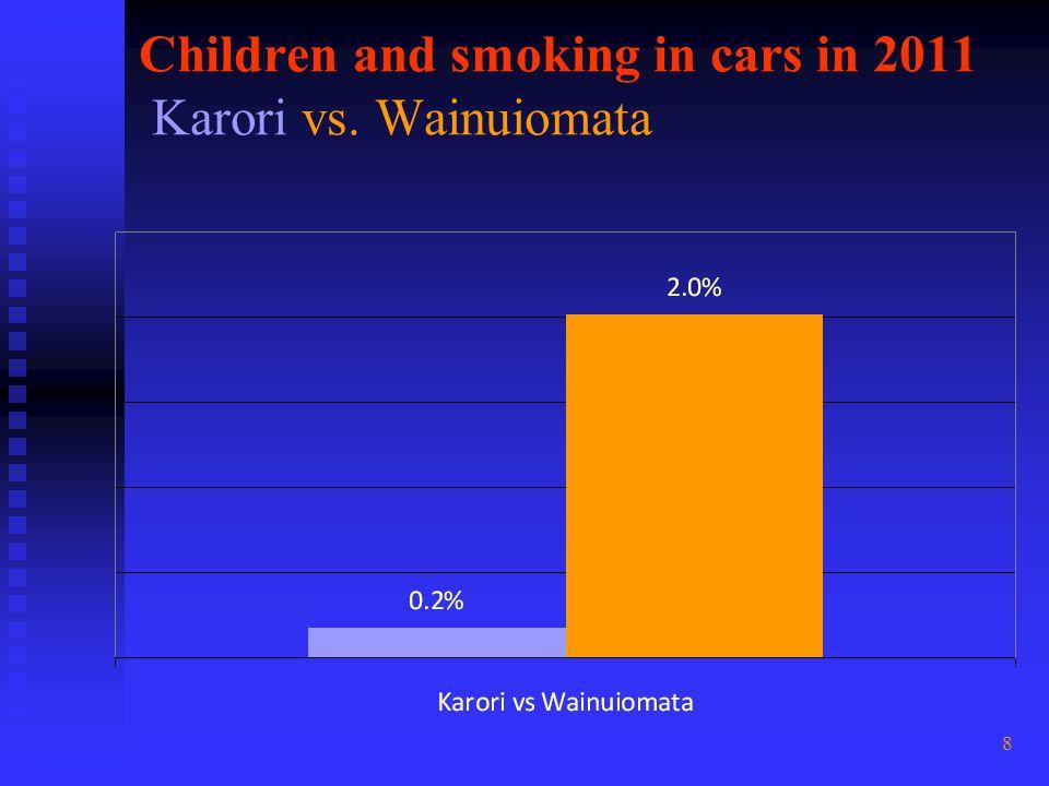 8 Children and smoking in cars in 2011 Karori vs. Wainuiomata