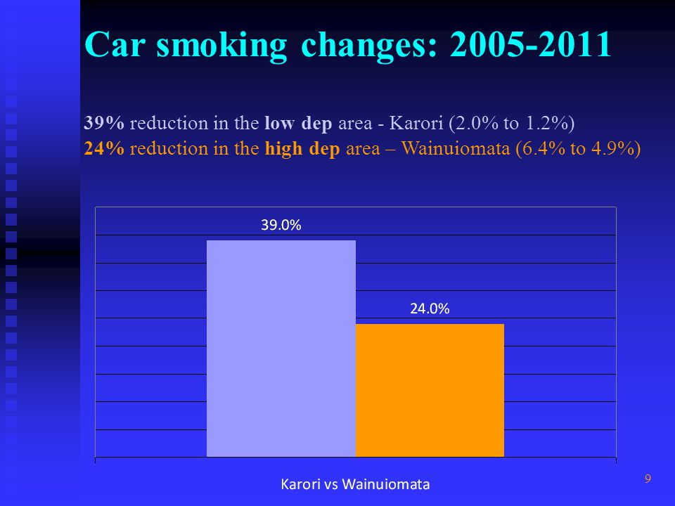 9 Car smoking changes: 2005-2011 39% reduction in the low dep area - Karori (2.0% to 1.2%) 24% reduction in the high dep area – Wainuiomata (6.4% to 4