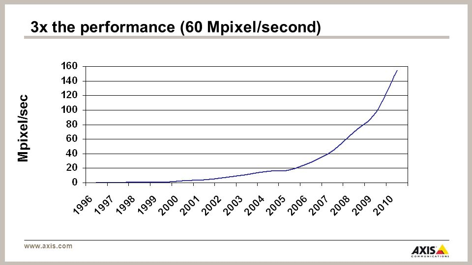 www.axis.com Mpixel/sec 3x the performance (60 Mpixel/second)