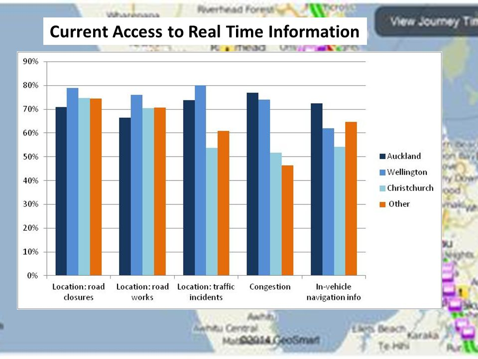 Current Access to Real Time Information