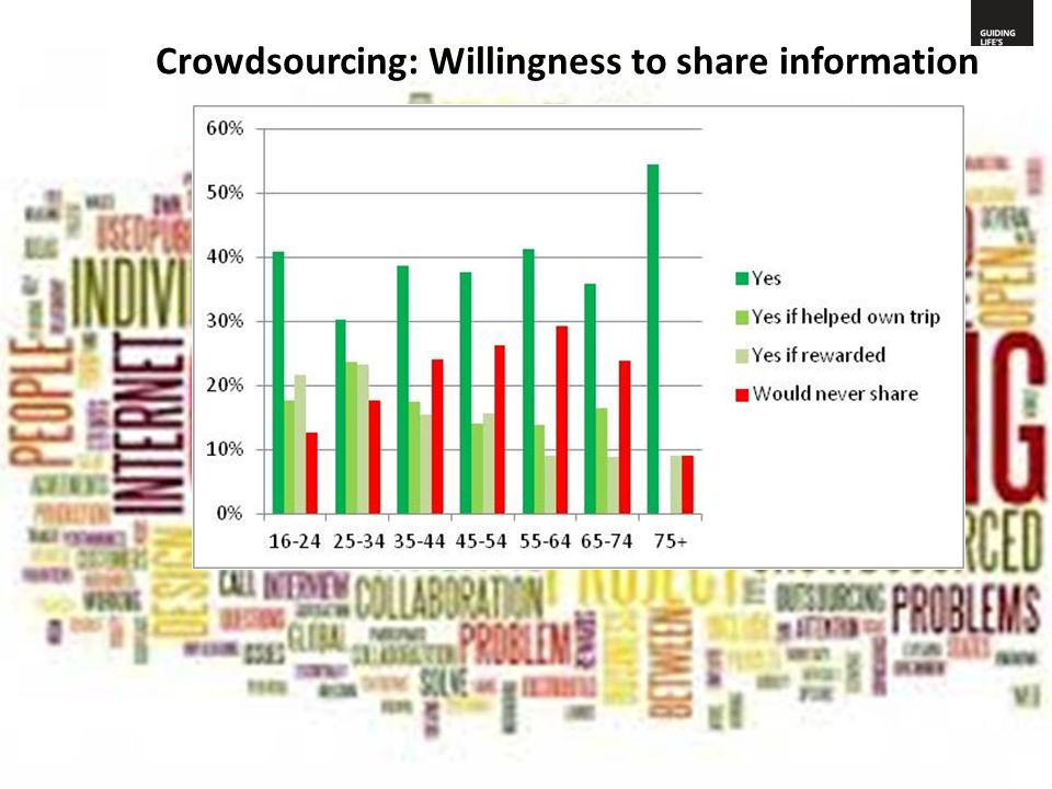 Crowdsourcing: Willingness to share information