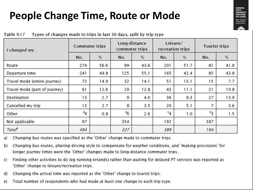 People Change Time, Route or Mode