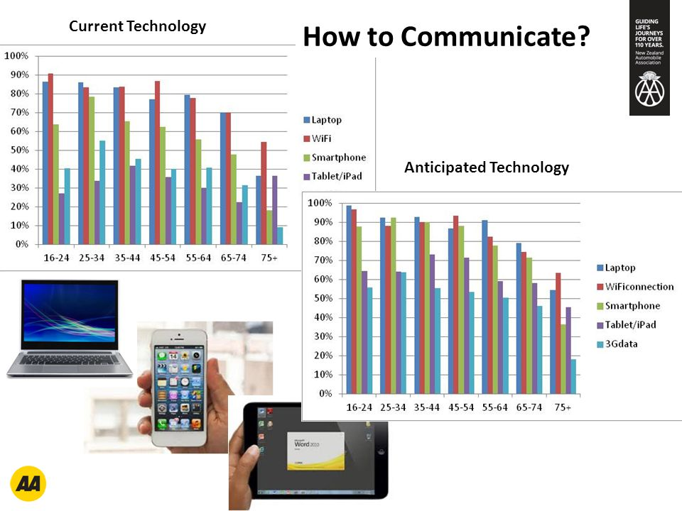 Current Technology How to Communicate? Anticipated Technology