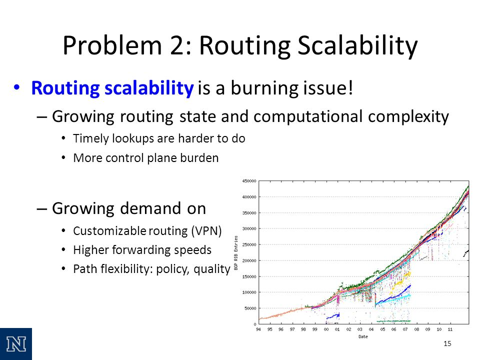 Problem 2: Routing Scalability Routing scalability is a burning issue.