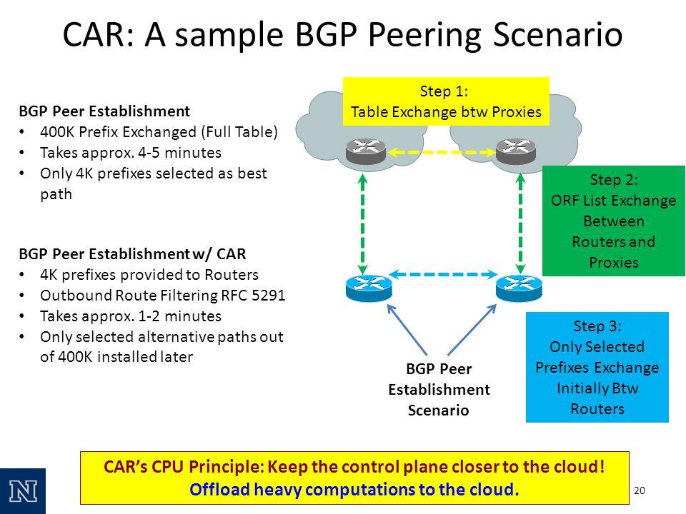 BGP Peer Establishment Scenario BGP Peer Establishment 400K Prefix Exchanged (Full Table) Takes approx.