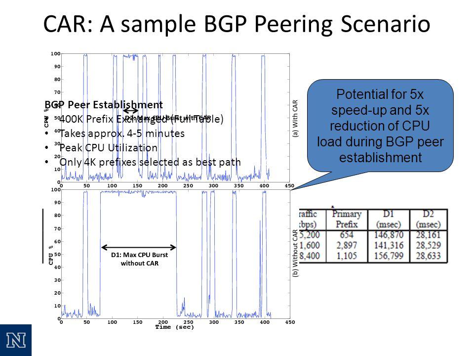 CAR: A sample BGP Peering Scenario BGP Peer Establishment 400K Prefix Exchanged (Full Table) Takes approx.