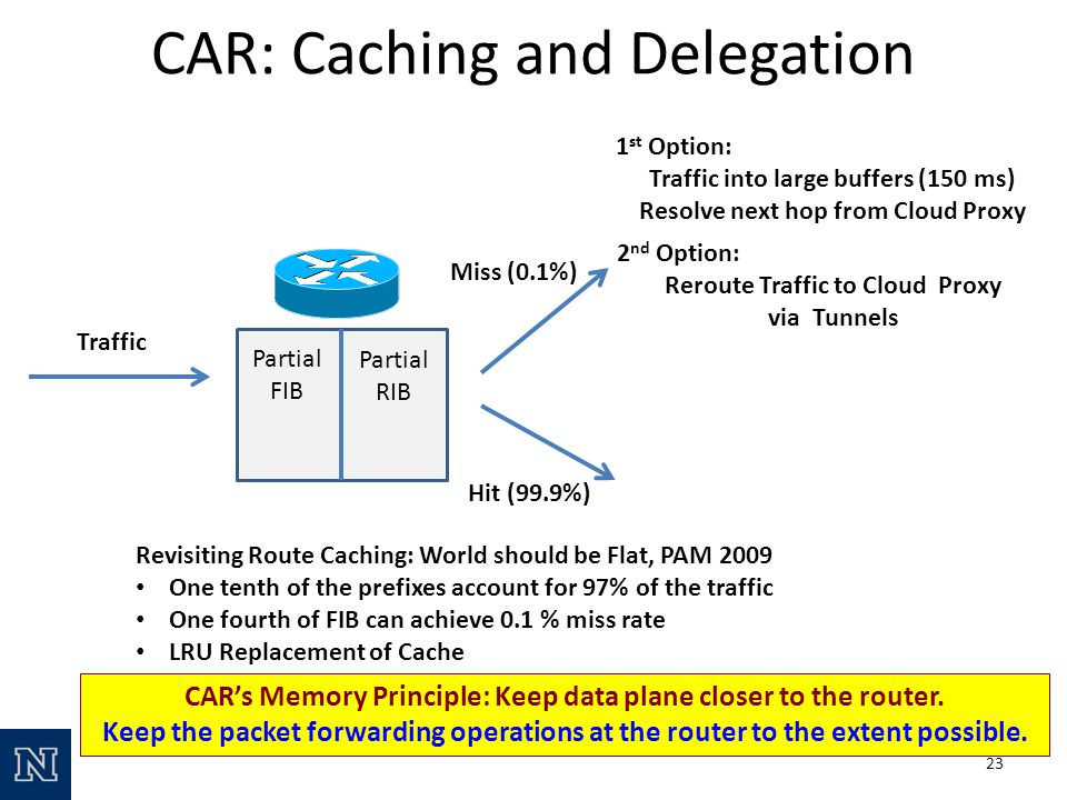 Traffic Partial FIB Partial RIB Miss (0.1%) 1 st Option: Traffic into large buffers (150 ms) Resolve next hop from Cloud Proxy 2 nd Option: Reroute Traffic to Cloud Proxy via Tunnels Hit (99.9%) Revisiting Route Caching: World should be Flat, PAM 2009 One tenth of the prefixes account for 97% of the traffic One fourth of FIB can achieve 0.1 % miss rate LRU Replacement of Cache CAR: Caching and Delegation CARs Memory Principle: Keep data plane closer to the router.