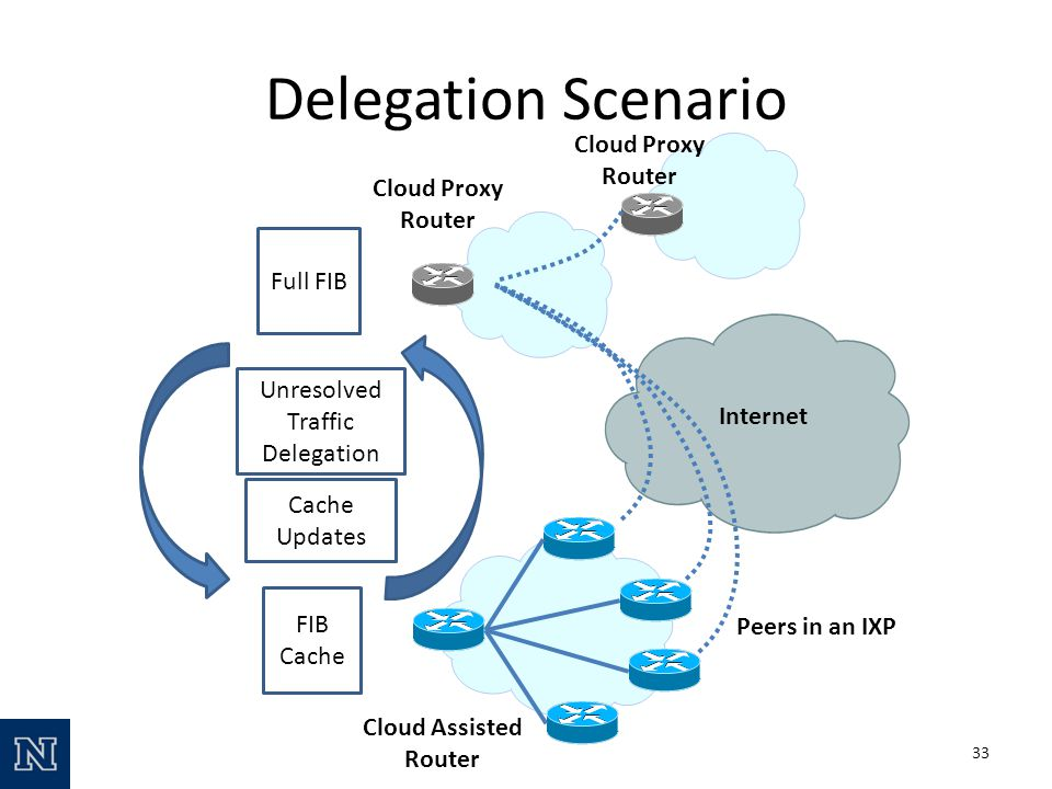 Delegation Scenario Cloud Assisted Router Cloud Proxy Router Peers in an IXP Internet FIB Cache Full FIB Unresolved Traffic Delegation Cache Updates Cloud Proxy Router 33