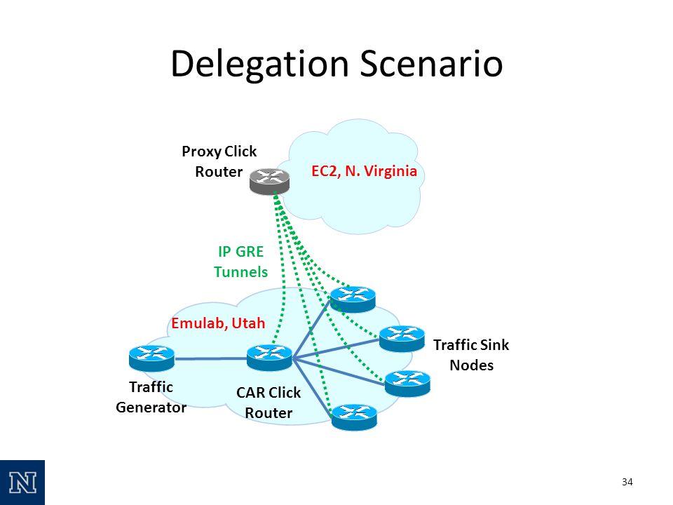 Delegation Scenario CAR Click Router Proxy Click Router Traffic Sink Nodes EC2, N.