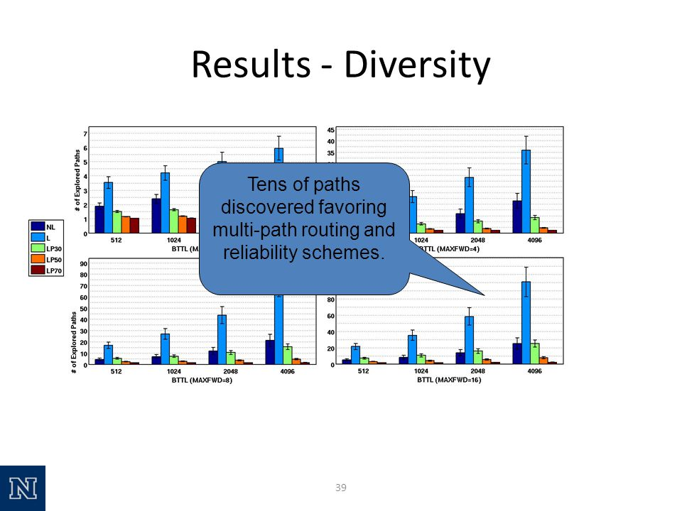 Results - Diversity 39 Tens of paths discovered favoring multi-path routing and reliability schemes.