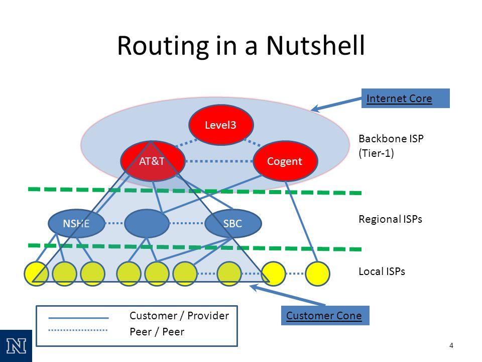 AT&TCogent Level3 NSHESBC Backbone ISP (Tier-1) Regional ISPs Local ISPs Customer / Provider Peer / Peer Internet Core Customer Cone 4