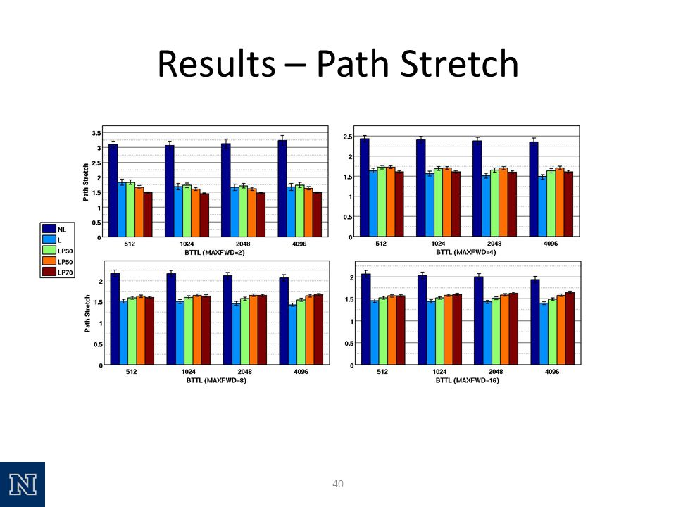 Results – Path Stretch 40