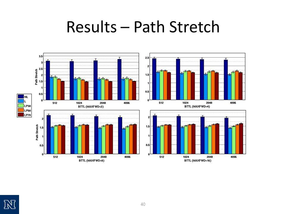 Results – Path Stretch 40