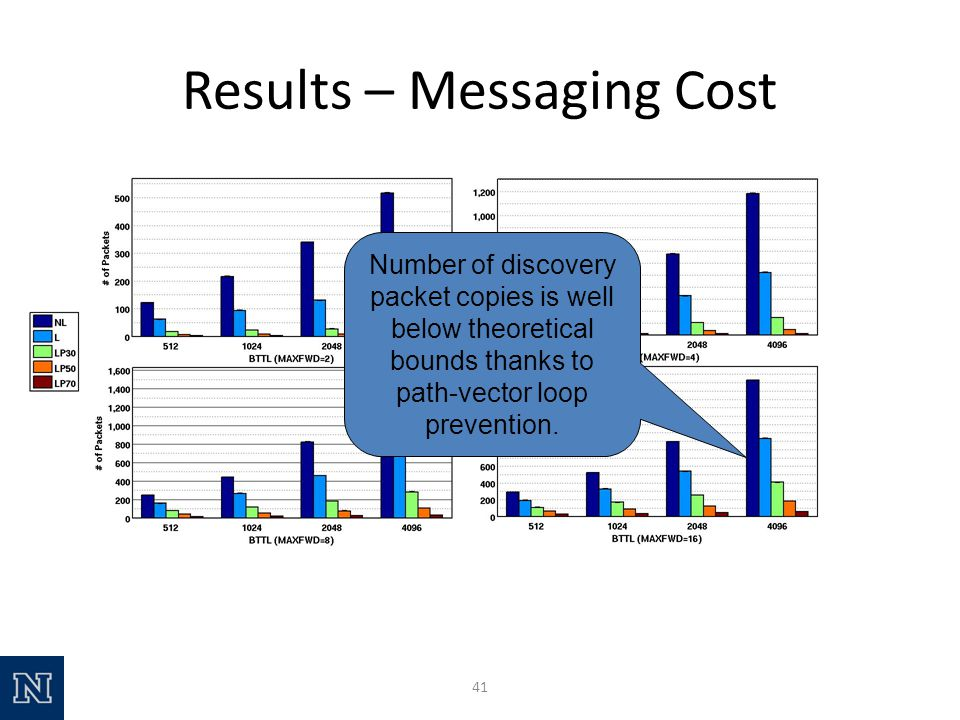 Results – Messaging Cost 41 Number of discovery packet copies is well below theoretical bounds thanks to path-vector loop prevention.