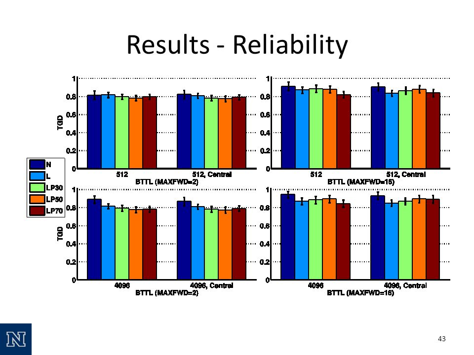 Results - Reliability 43