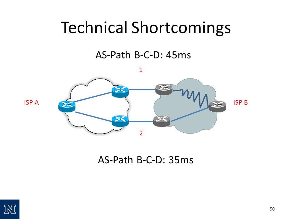 Technical Shortcomings 50 1 2 ISP AISP B AS-Path B-C-D: 45ms AS-Path B-C-D: 35ms
