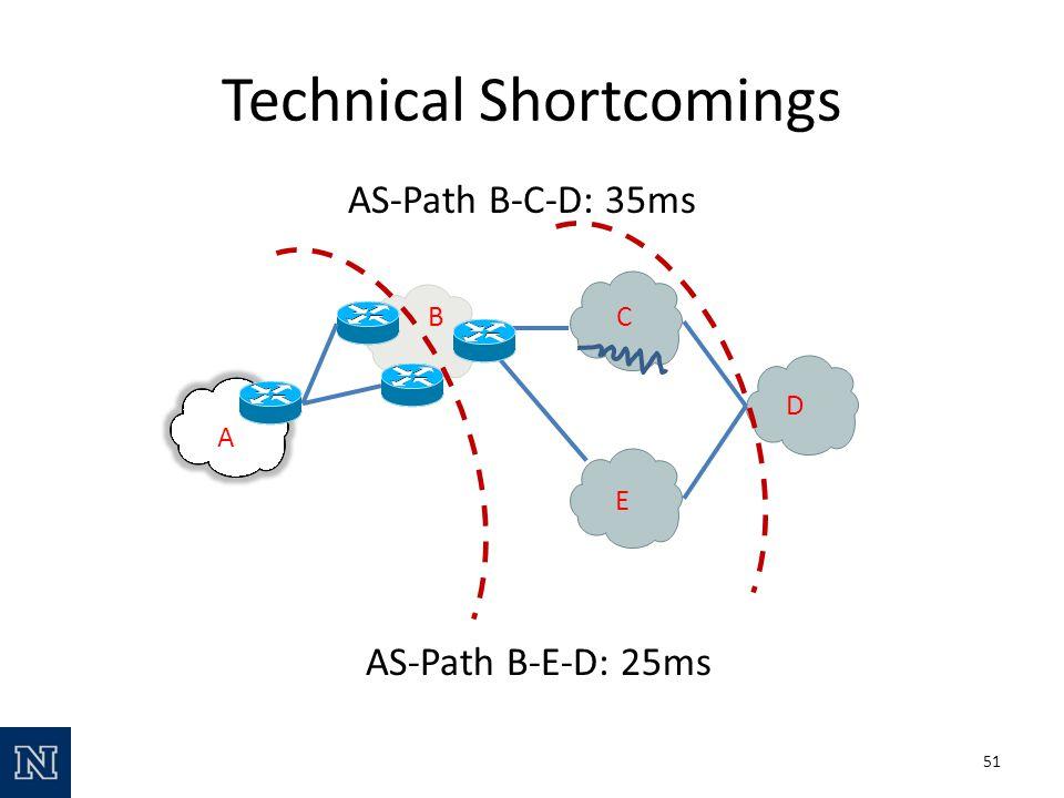 Technical Shortcomings 51 A BC D E AS-Path B-C-D: 35ms AS-Path B-E-D: 25ms