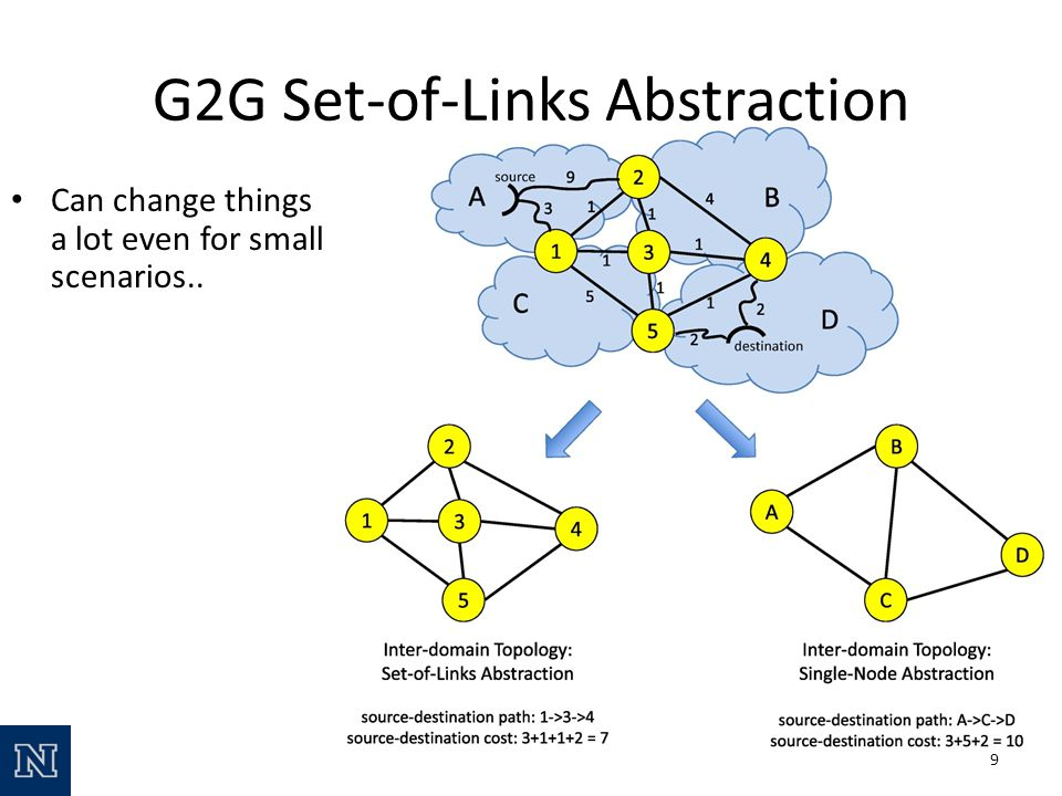 G2G Set-of-Links Abstraction Can change things a lot even for small scenarios.. 9