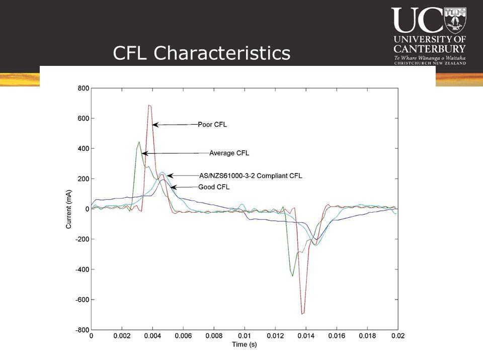 CFL Characteristics