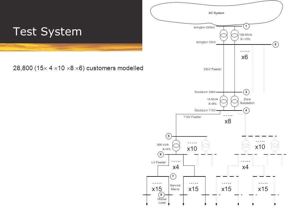 Test System 28,800 (15 4 10 8 6) customers modelled
