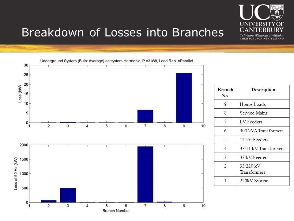 Breakdown of Losses into Branches Branch No.