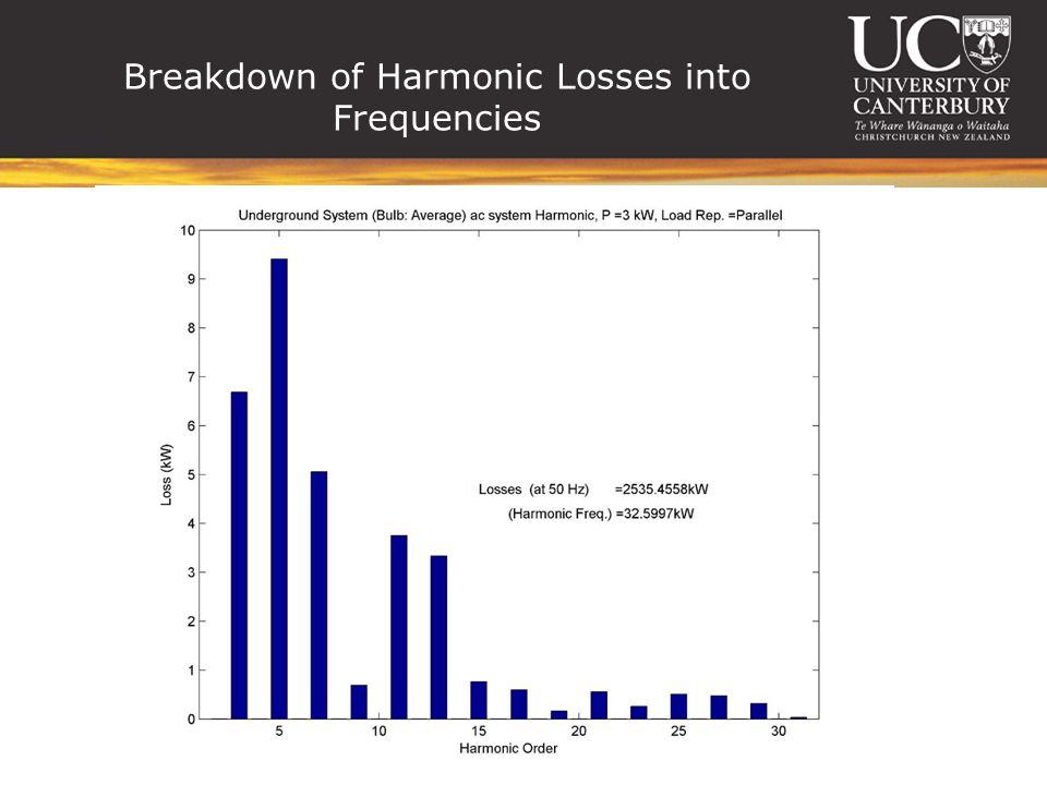 Breakdown of Harmonic Losses into Frequencies