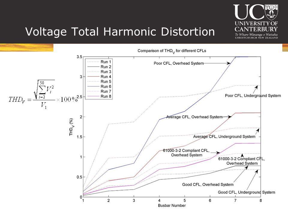 Voltage Total Harmonic Distortion
