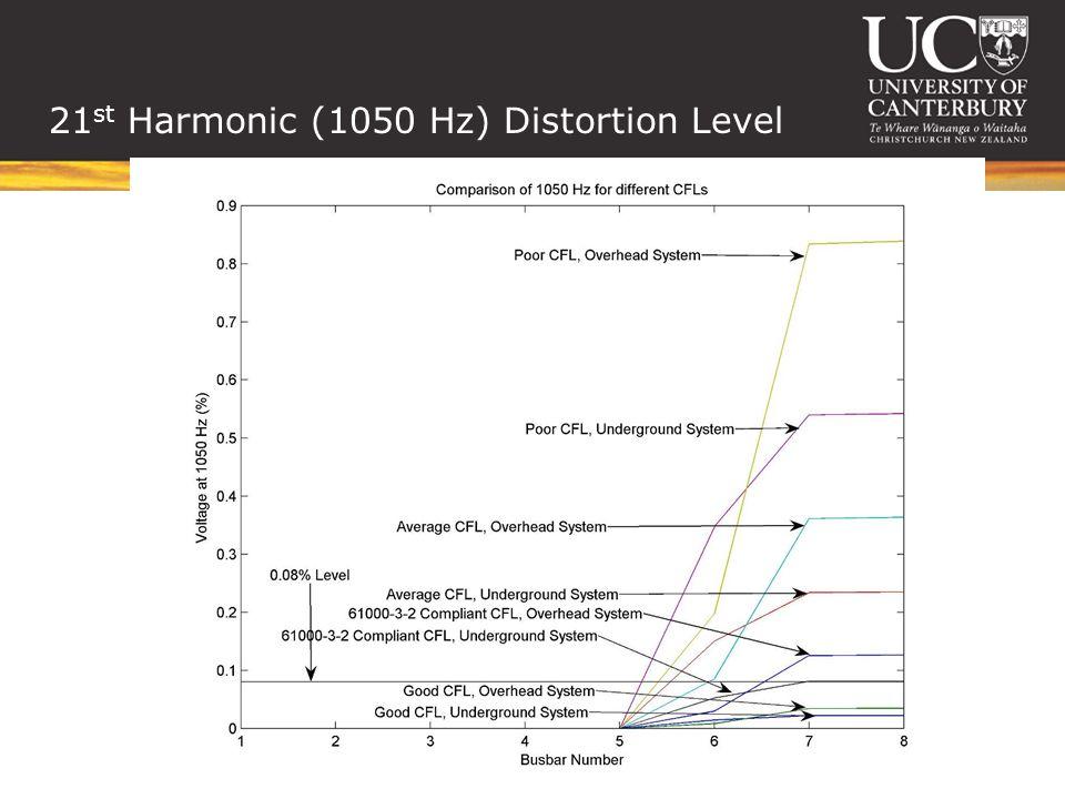 21 st Harmonic (1050 Hz) Distortion Level