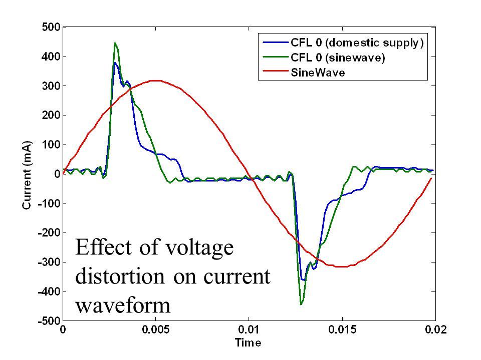 Effect of voltage distortion on current waveform