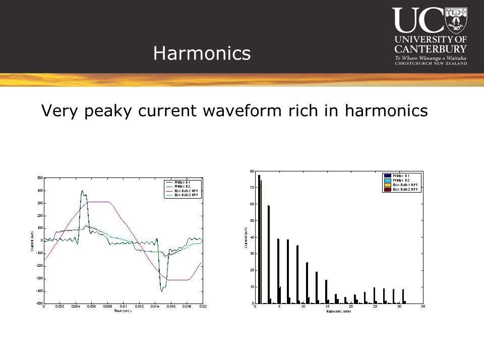 Harmonics Very peaky current waveform rich in harmonics