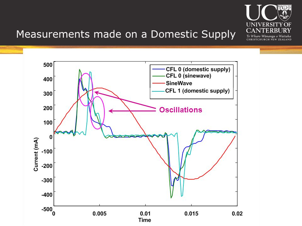 Measurements made on a Domestic Supply Oscillations