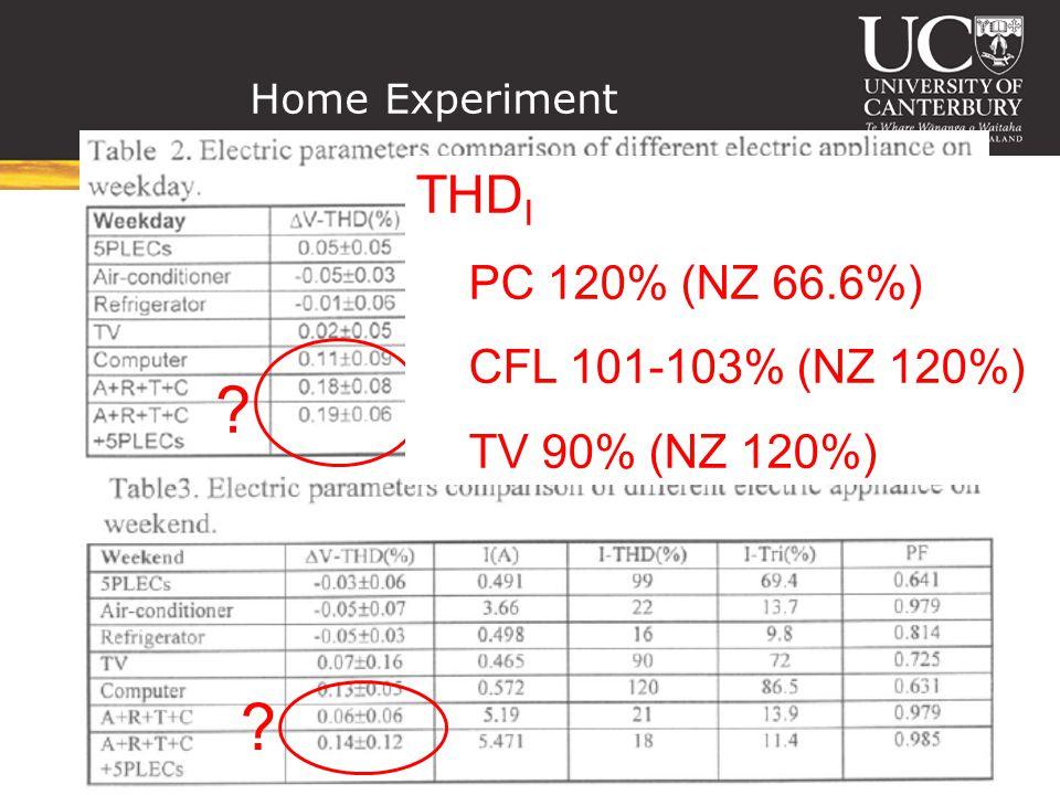 Home Experiment THD I PC 120% (NZ 66.6%) CFL 101-103% (NZ 120%) TV 90% (NZ 120%)