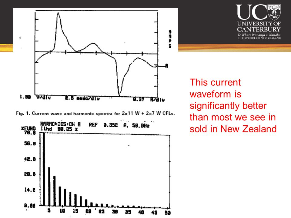 This current waveform is significantly better than most we see in sold in New Zealand