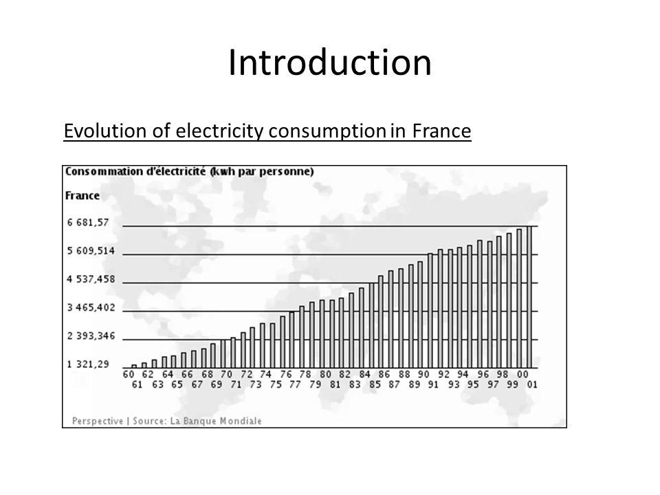 III) Advantages / disadvantages Source: Lemonde.fr Advantages Life duration is 6 bigger Situation for 7000 hours of consommation