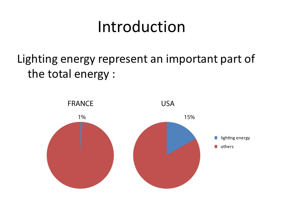 Introduction Lighting energy represent an important part of the total energy :