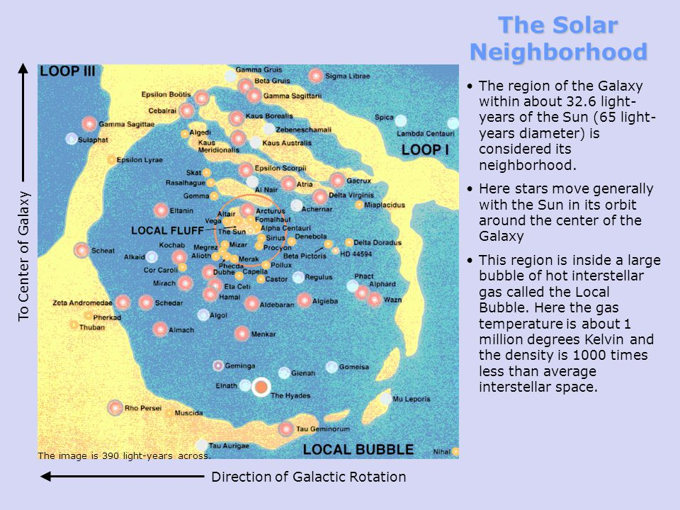 The Solar Neighborhood The region of the Galaxy within about 32.6 light- years of the Sun (65 light- years diameter) is considered its neighborhood.