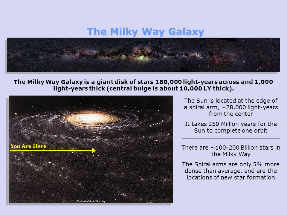 You Are Here The Milky Way Galaxy is a giant disk of stars 160,000 light-years across and 1,000 light-years thick (central bulge is about 10,000 LY thick).
