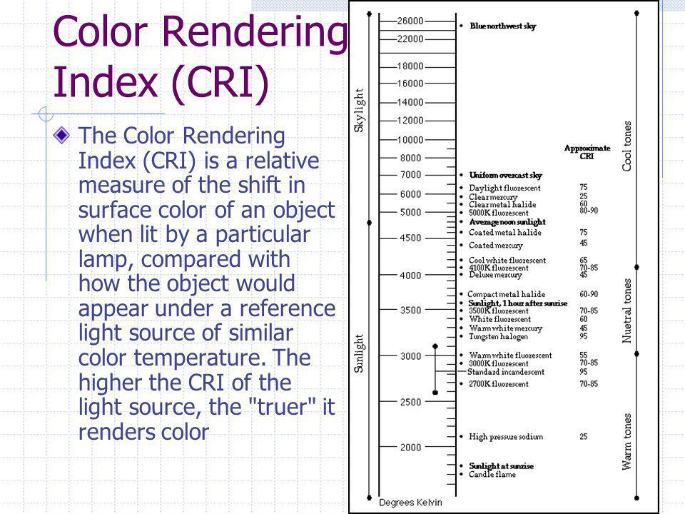Color Rendering Index (CRI) The Color Rendering Index (CRI) is a relative measure of the shift in surface color of an object when lit by a particular lamp, compared with how the object would appear under a reference light source of similar color temperature.