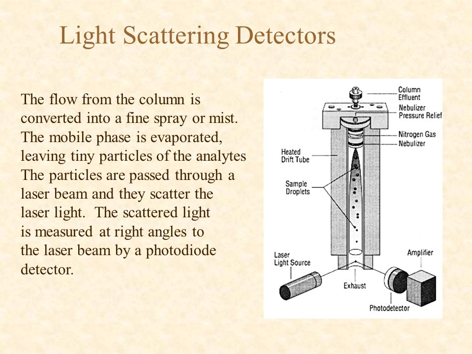 Light Scattering Detectors The flow from the column is converted into a fine spray or mist. The mobile phase is evaporated, leaving tiny particles of