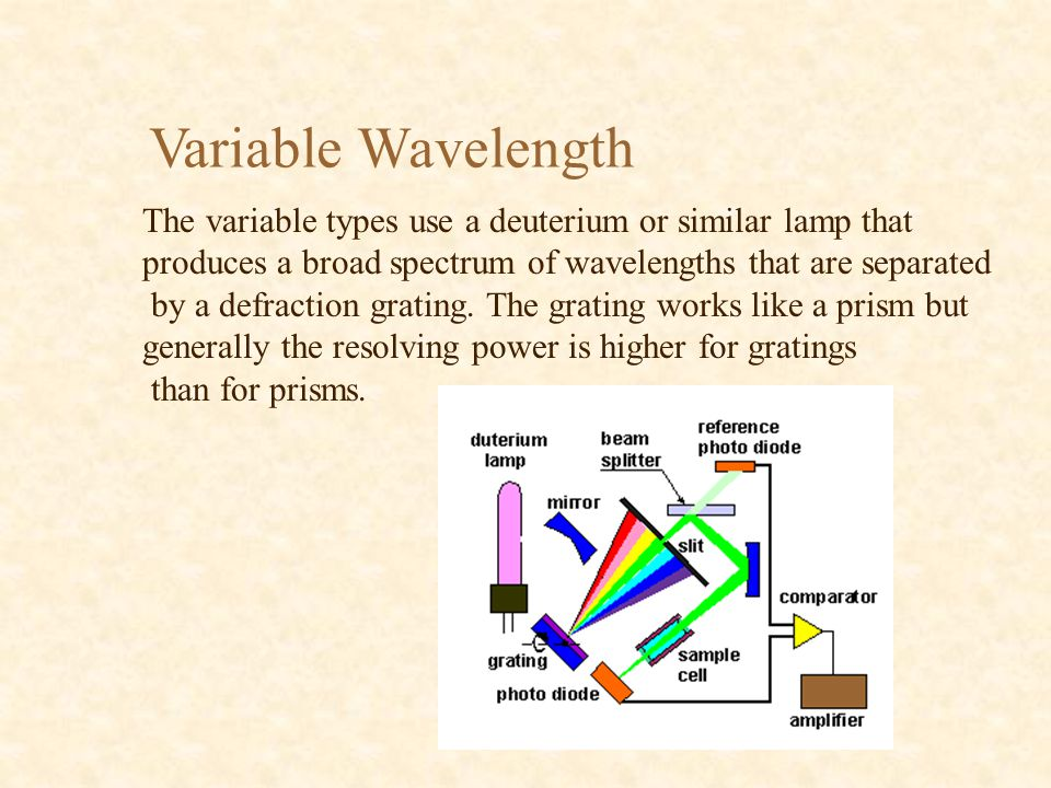 Variable Wavelength The variable types use a deuterium or similar lamp that produces a broad spectrum of wavelengths that are separated by a defractio