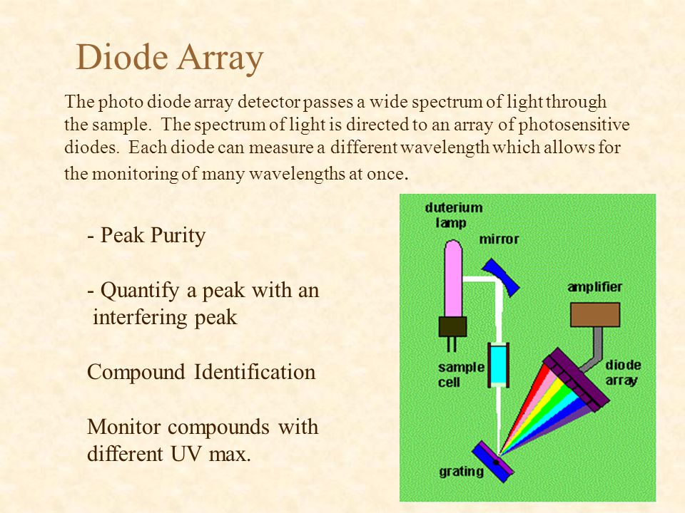 Diode Array The photo diode array detector passes a wide spectrum of light through the sample.