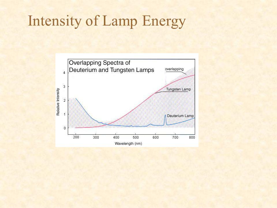 Intensity of Lamp Energy