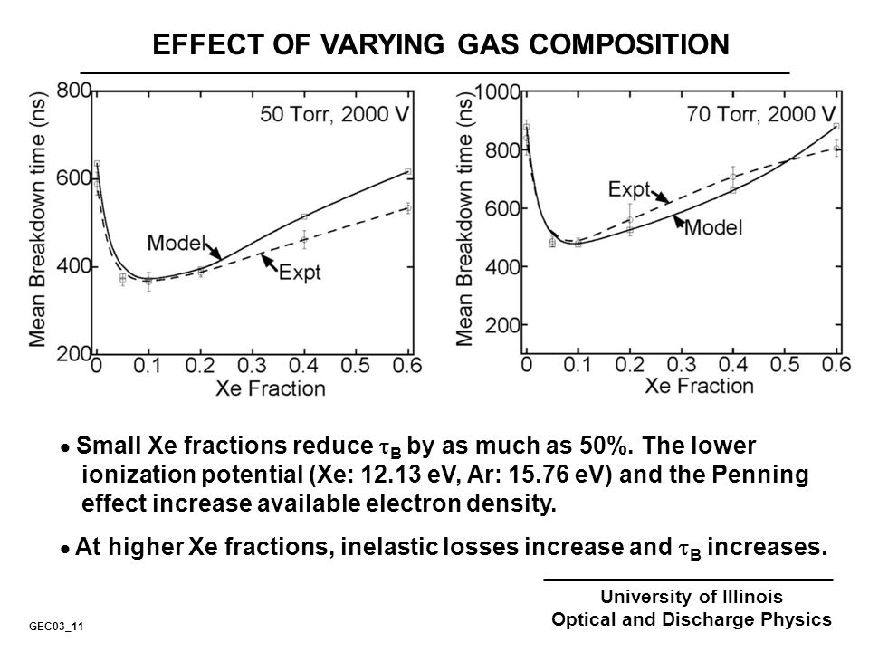 EFFECT OF VARYING GAS COMPOSITION Small Xe fractions reduce B by as much as 50%. The lower ionization potential (Xe: 12.13 eV, Ar: 15.76 eV) and the P